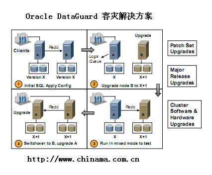 oracle dataguard容灾安装